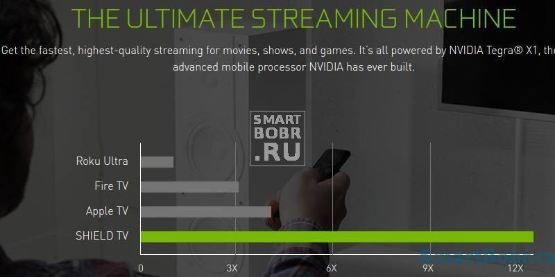 Nvidia Shield производительность