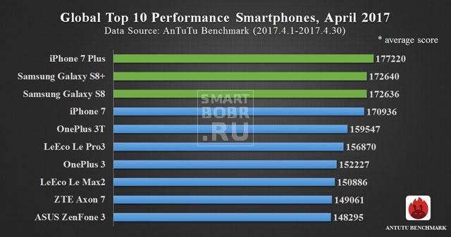 самые мощные смартфоны