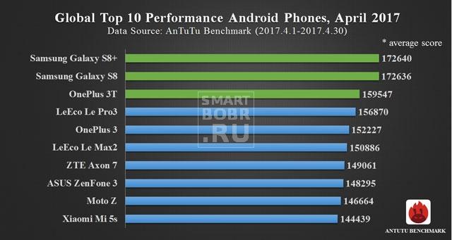 самые мощные смартфоны на Андроид