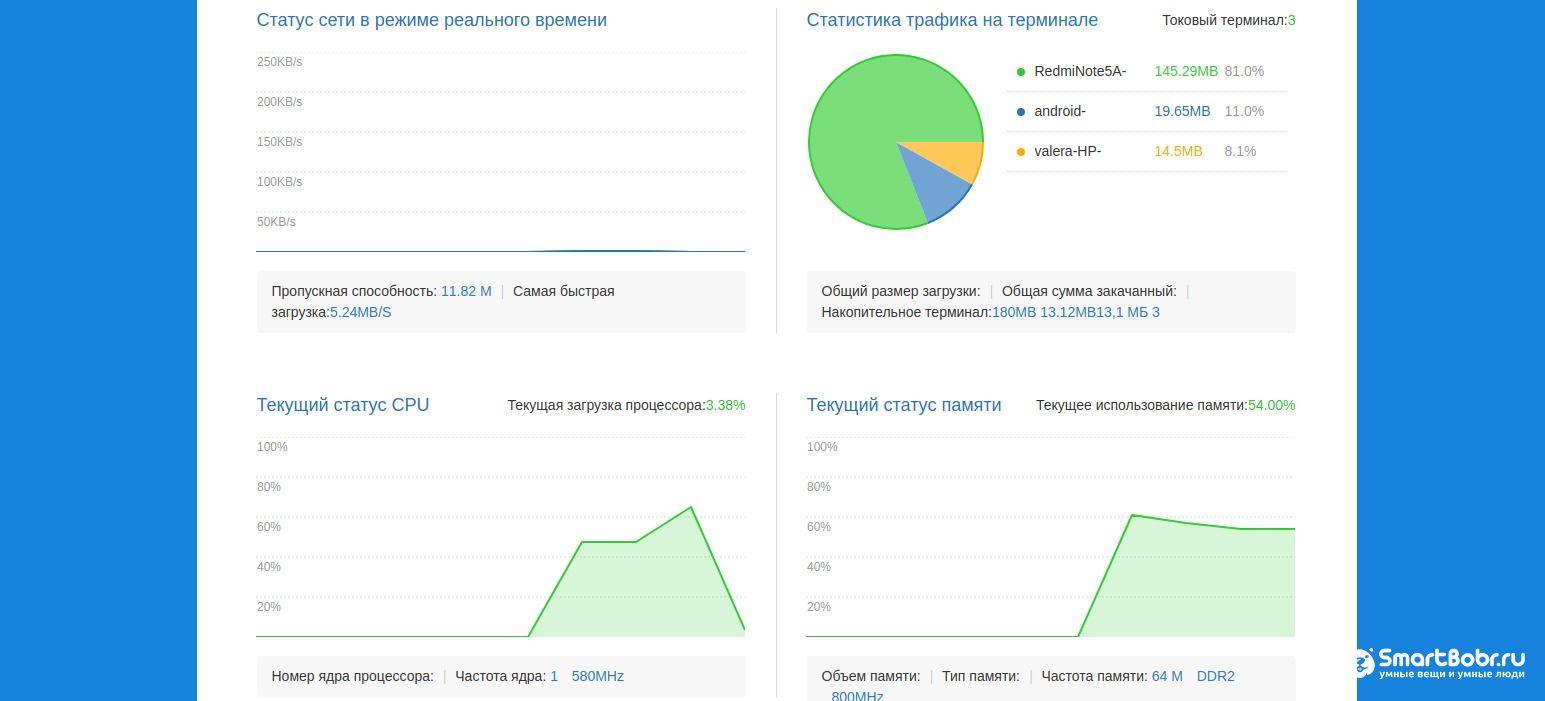 Статистика xiaomi i wifi 3a