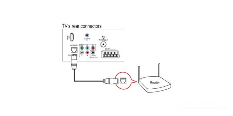 Как подключить телевизор Philips к Интернету