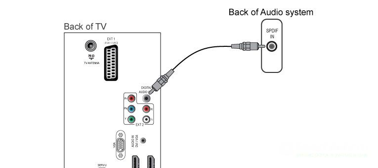 как подключи телевизор Samsung SPDIF