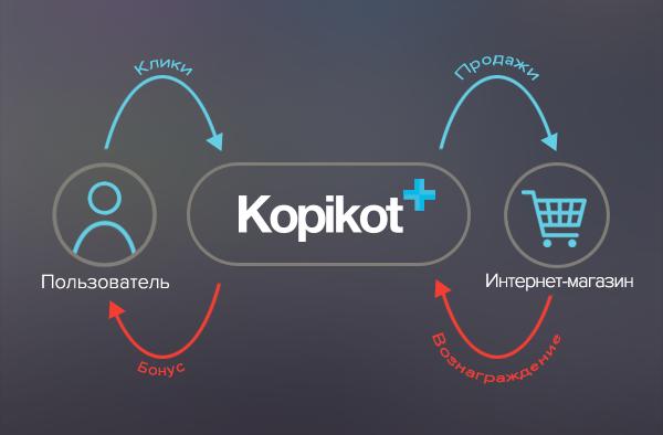 how-kopikot-works