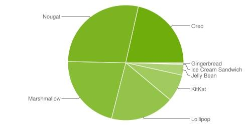 android_distribution_numbers_oct