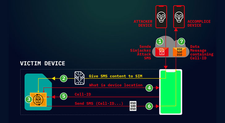 sim-card-hacking